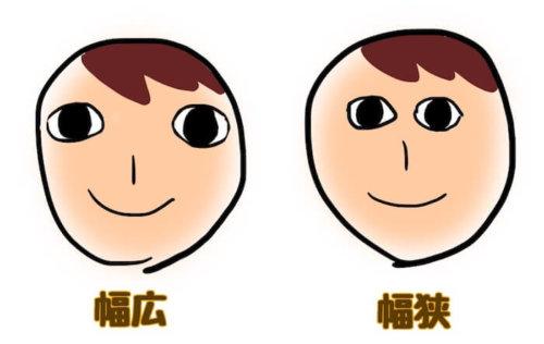 目と目の幅